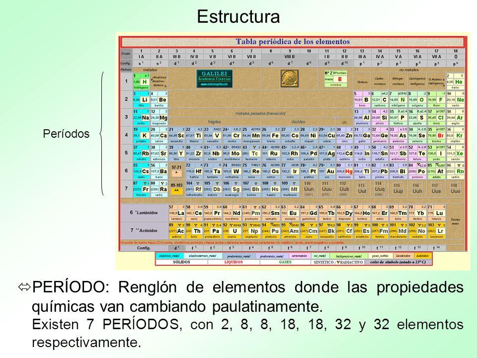 Estructura Períodos. PERÍODO: Renglón de elementos donde las propiedades químicas van cambiando paulatinamente.