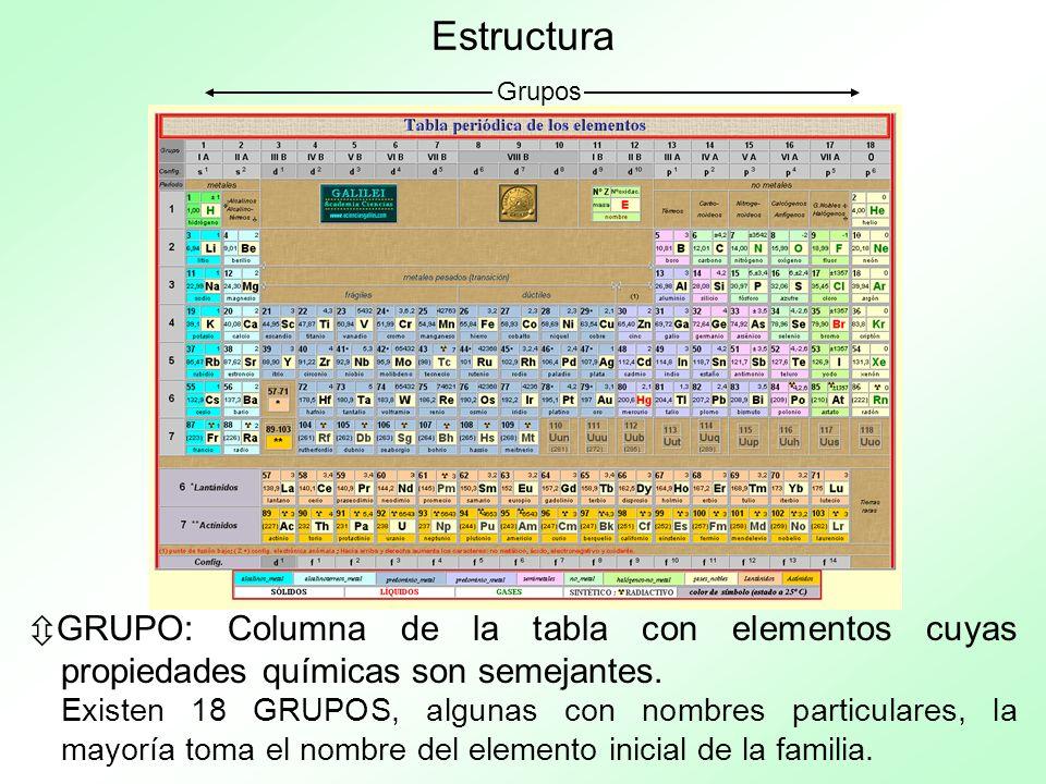 Estructura Grupos. GRUPO: Columna de la tabla con elementos cuyas propiedades químicas son semejantes.