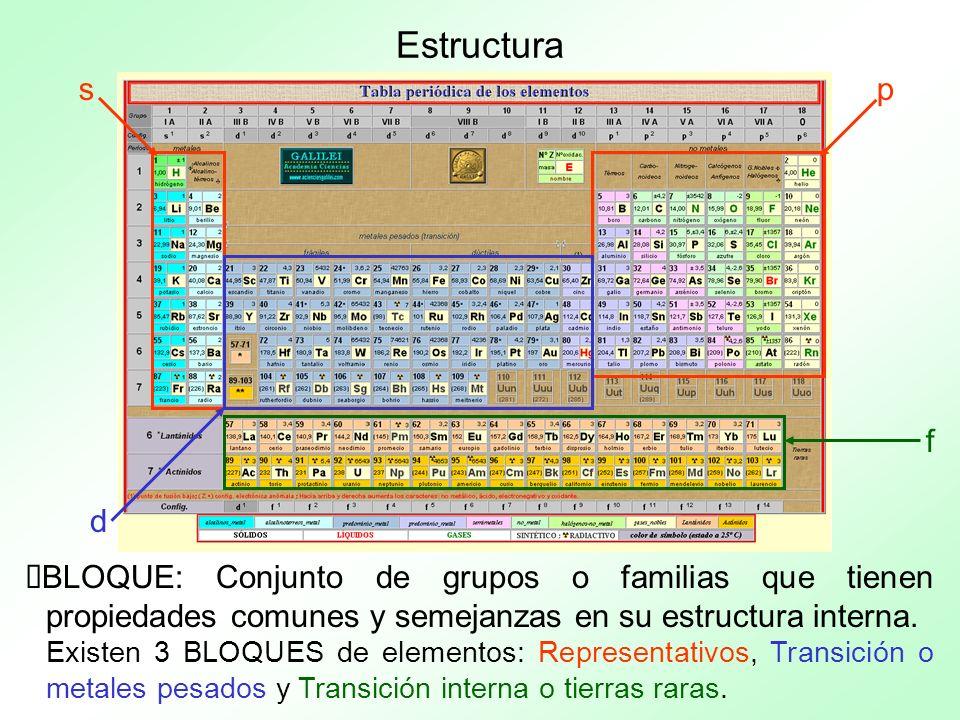 Estructura s. p. f. d. BLOQUE: Conjunto de grupos o familias que tienen propiedades comunes y semejanzas en su estructura interna.