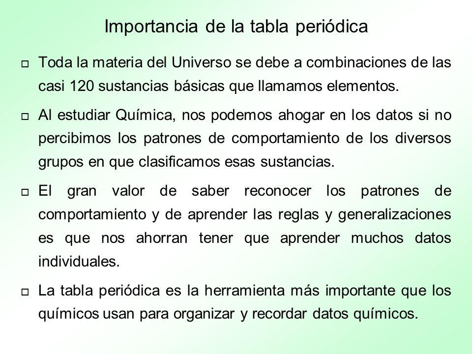 Importancia de la tabla periódica