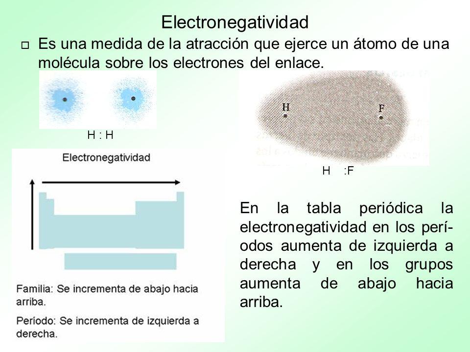 Electronegatividad Es una medida de la atracción que ejerce un átomo de una molécula sobre los electrones del enlace.