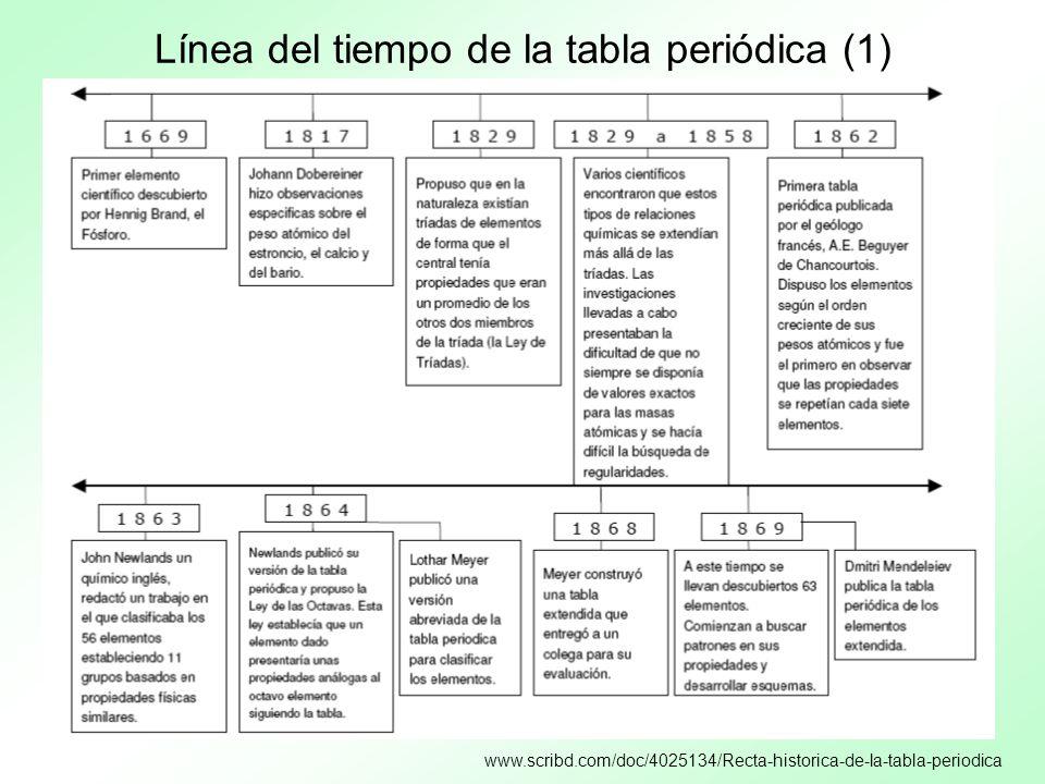 Línea del tiempo de la tabla periódica (1)
