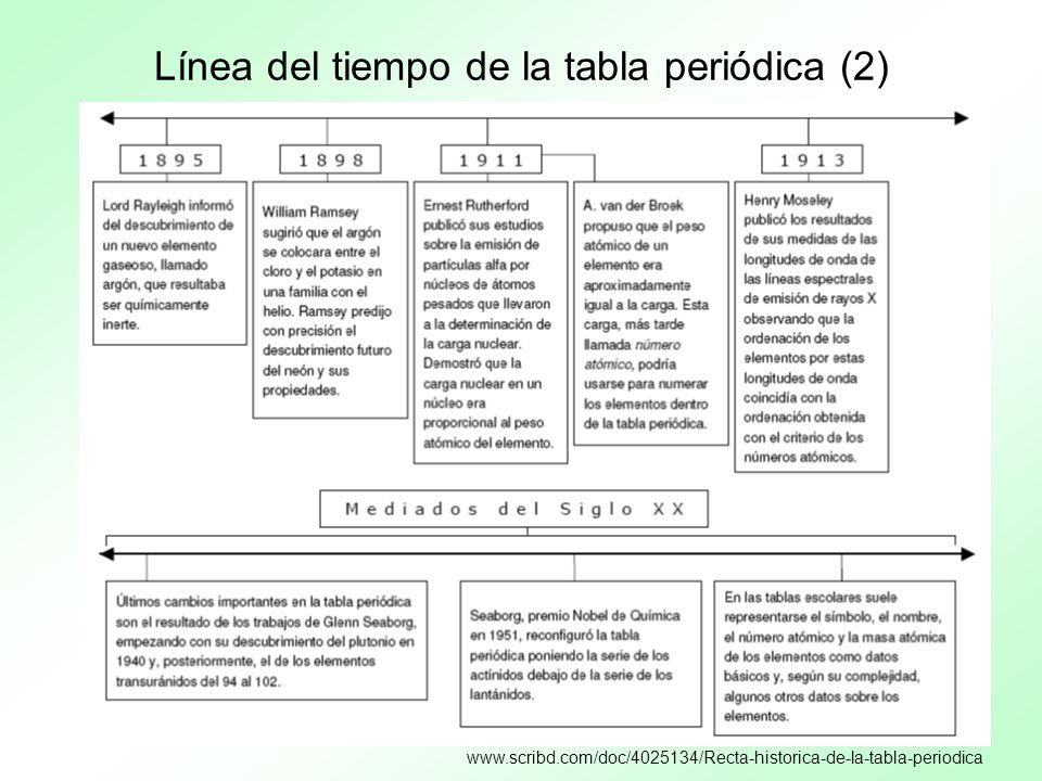 Línea del tiempo de la tabla periódica (2)