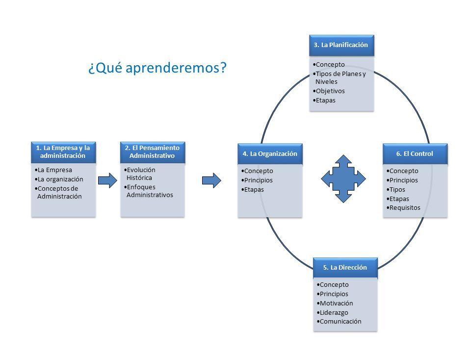 1. La Empresa y la administración 2. El Pensamiento Administrativo