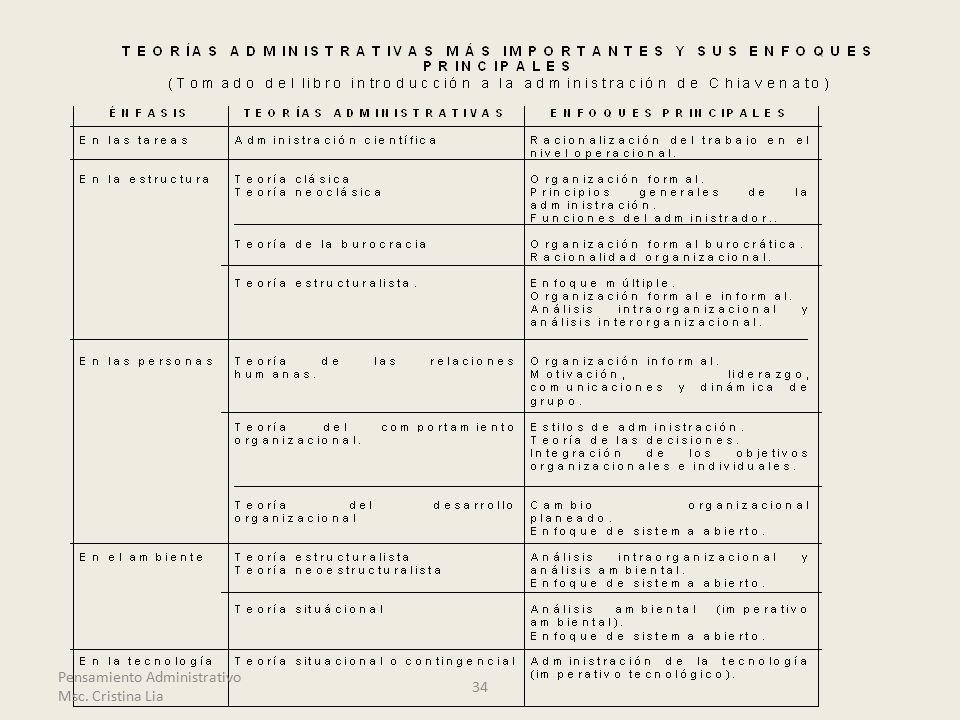 Pensamiento Administrativo Msc. Cristina Lia