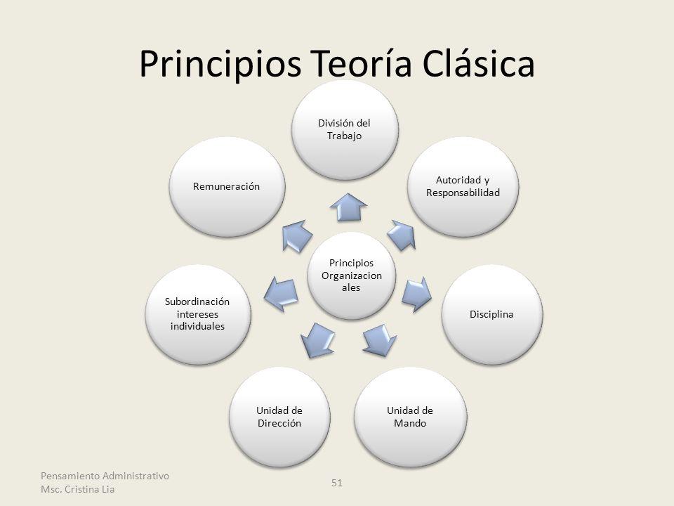 Principios Teoría Clásica