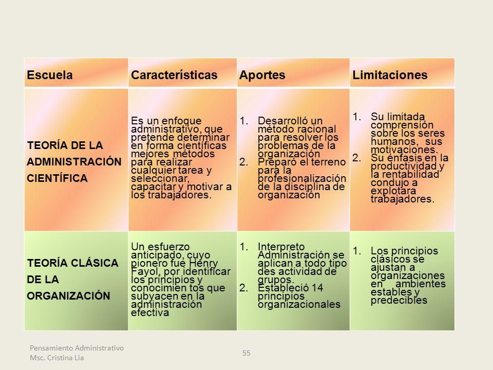 Escuela Características Aportes Limitaciones TEORÍA DE LA
