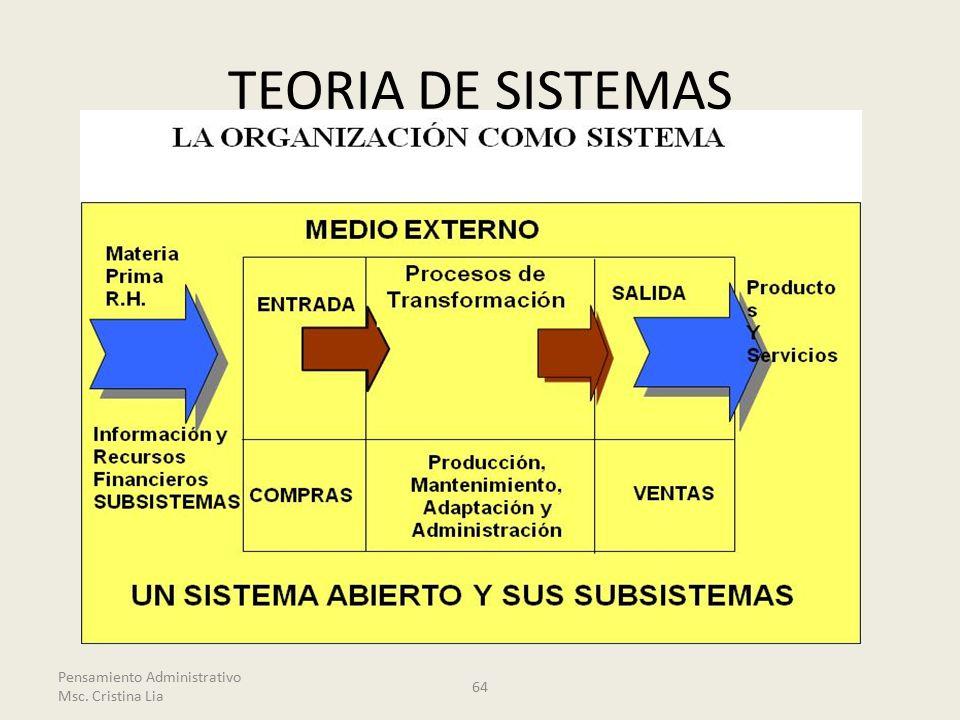 TEORIA DE SISTEMAS Pensamiento Administrativo Msc. Cristina Lia