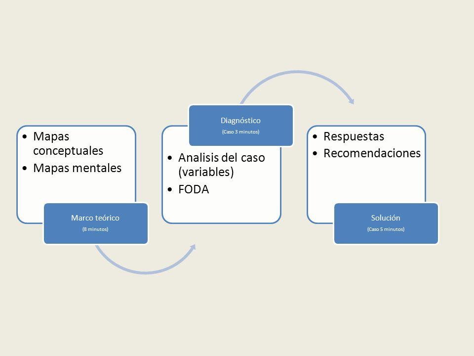 Analisis del caso (variables) FODA Respuestas Recomendaciones