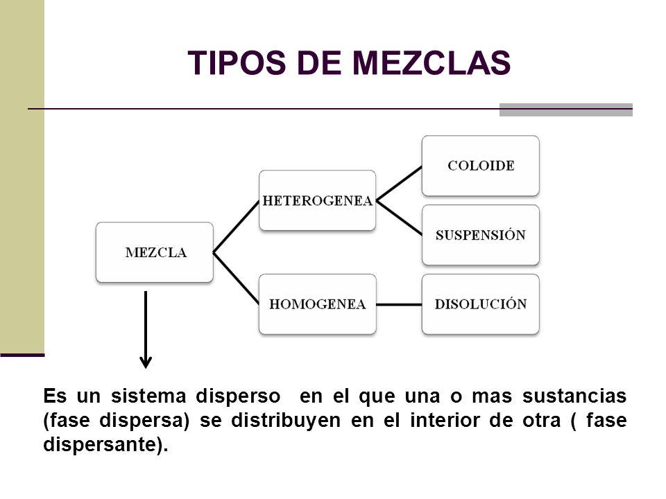 Tipos de mezclas es un sistema disperso en el que una o for Que tipo de mezcla es el marmol