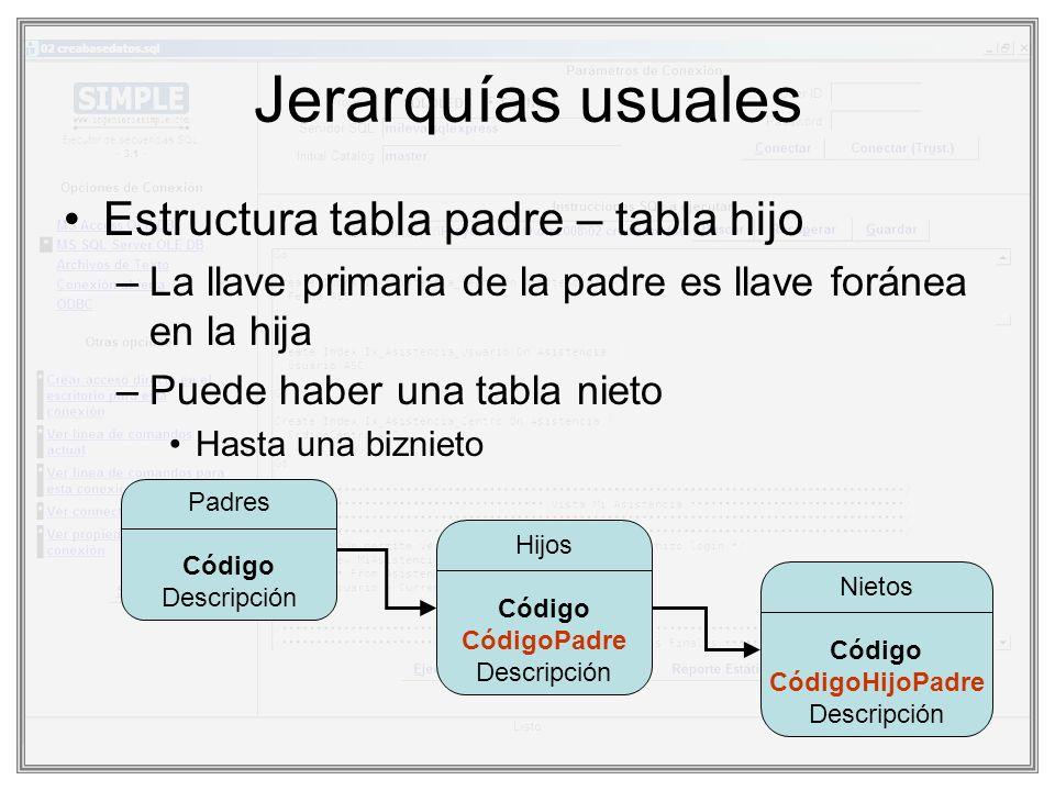 Jerarquías usuales Estructura tabla padre – tabla hijo