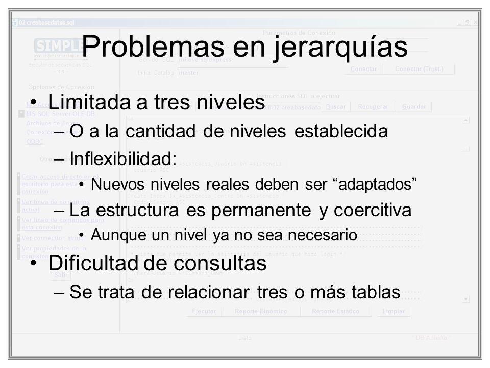 Problemas en jerarquías