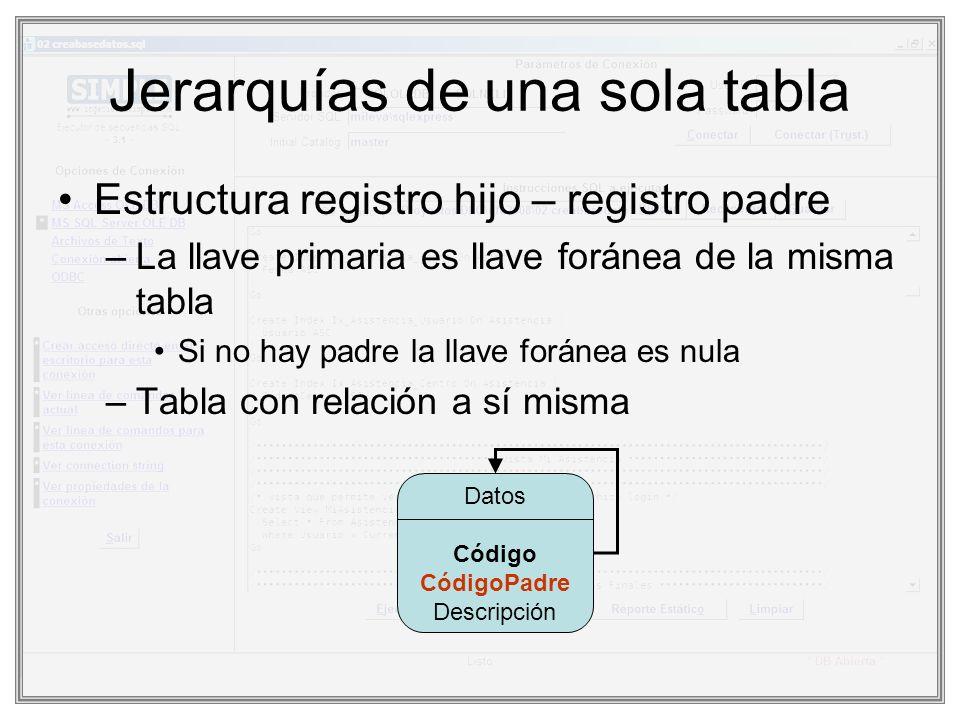 Jerarquías de una sola tabla