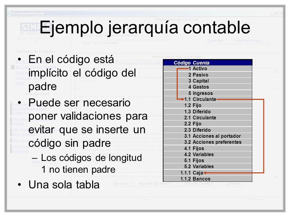 Ejemplo jerarquía contable
