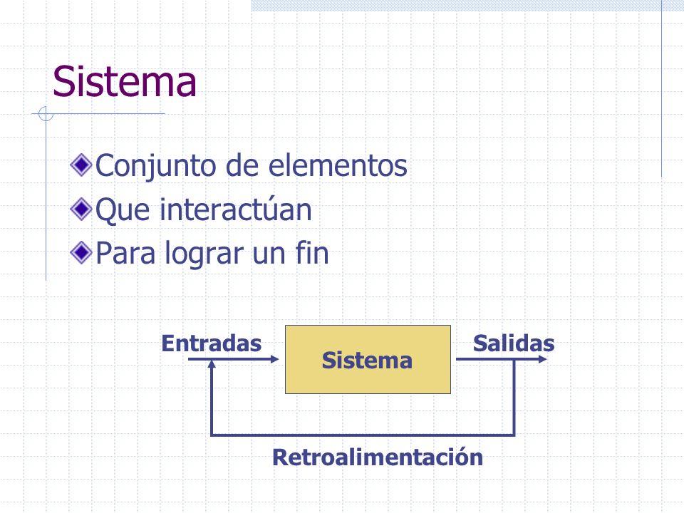 Sistema Conjunto de elementos Que interactúan Para lograr un fin