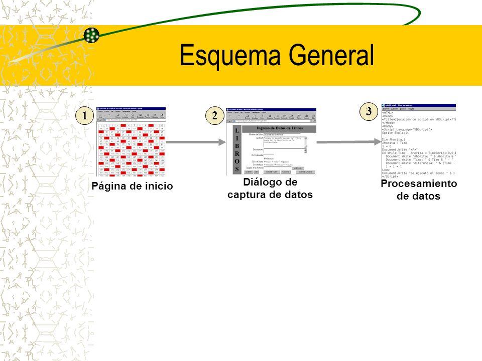 Diálogo de captura de datos Procesamiento de datos