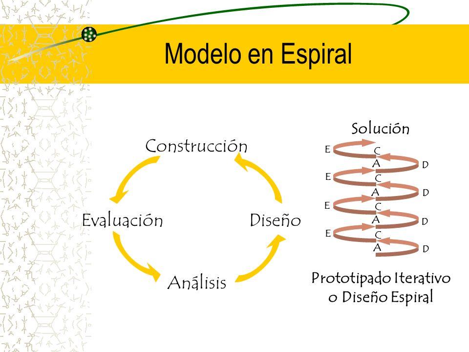 Prototipado Iterativo o Diseño Espiral