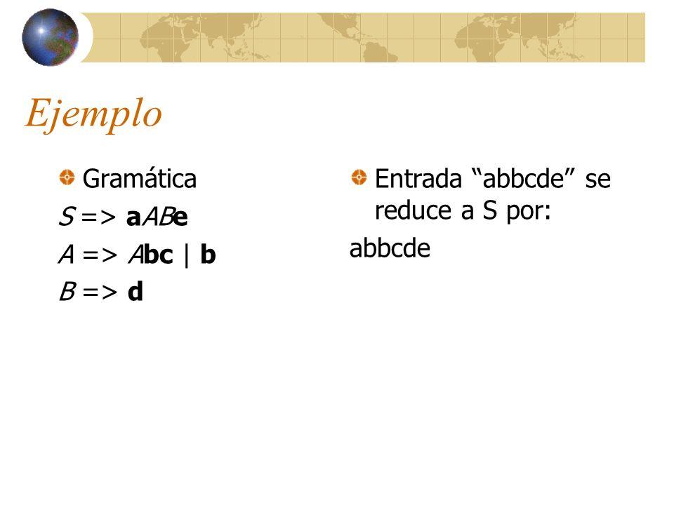 Ejemplo Gramática S => aABe A => Abc | b B => d
