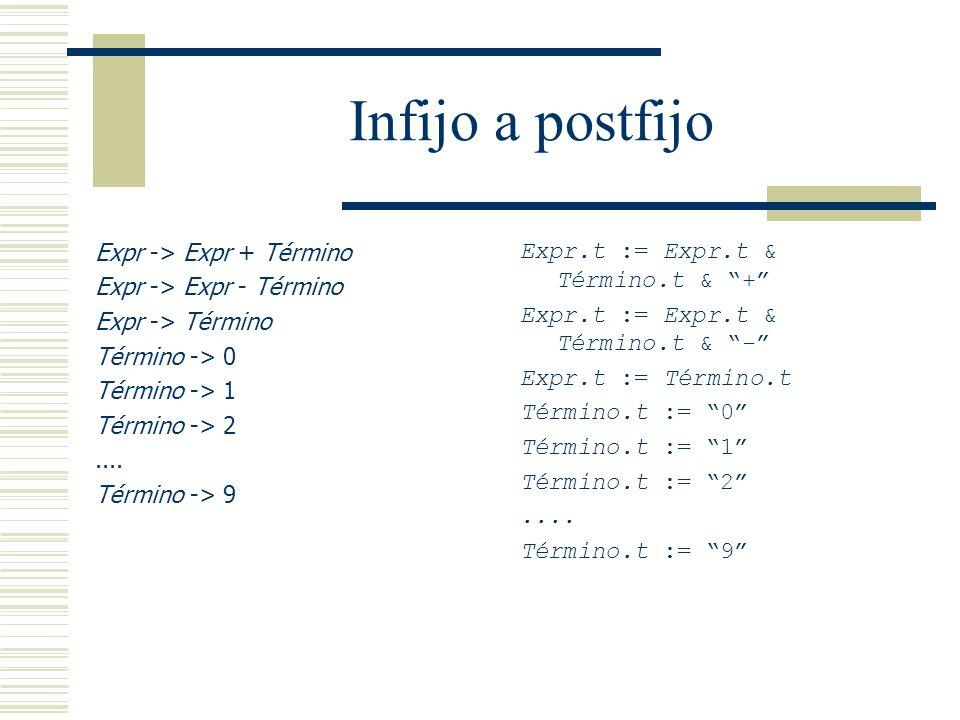 Infijo a postfijo Expr -> Expr + Término Expr -> Expr - Término