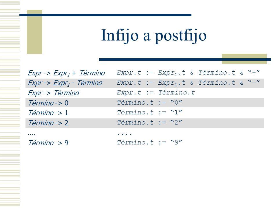 Infijo a postfijo Expr -> Expr1 + Término