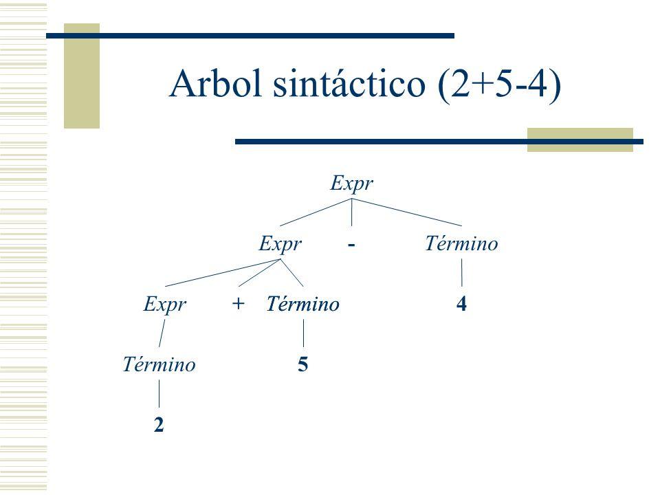 Arbol sintáctico (2+5-4) Expr Expr - Término Expr + Término 4 Término