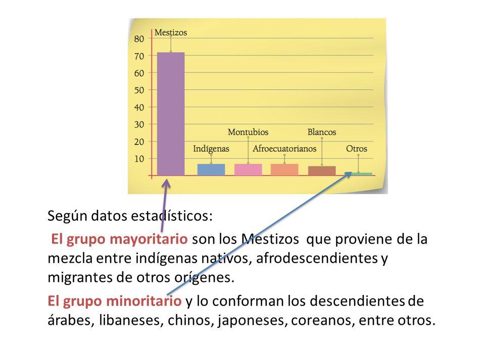Según datos estadísticos: