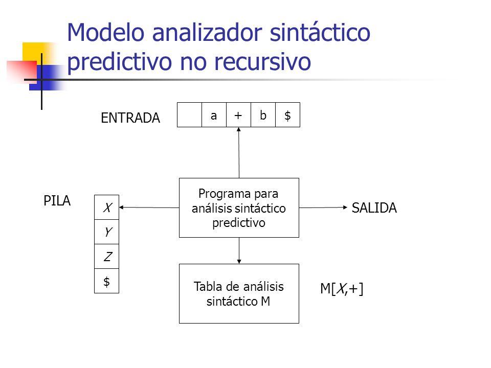 Modelo analizador sintáctico predictivo no recursivo