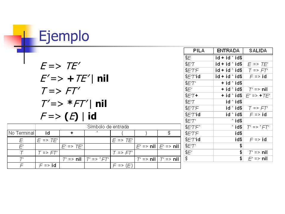 Ejemplo E => TE' E' => +TE' | nil T => FT'