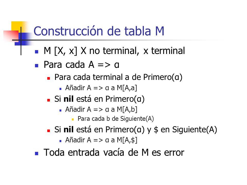 Construcción de tabla M