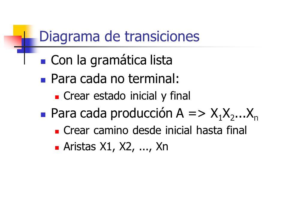 Diagrama de transiciones