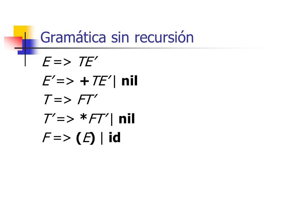 Gramática sin recursión