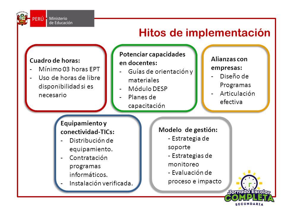 Hitos de implementación