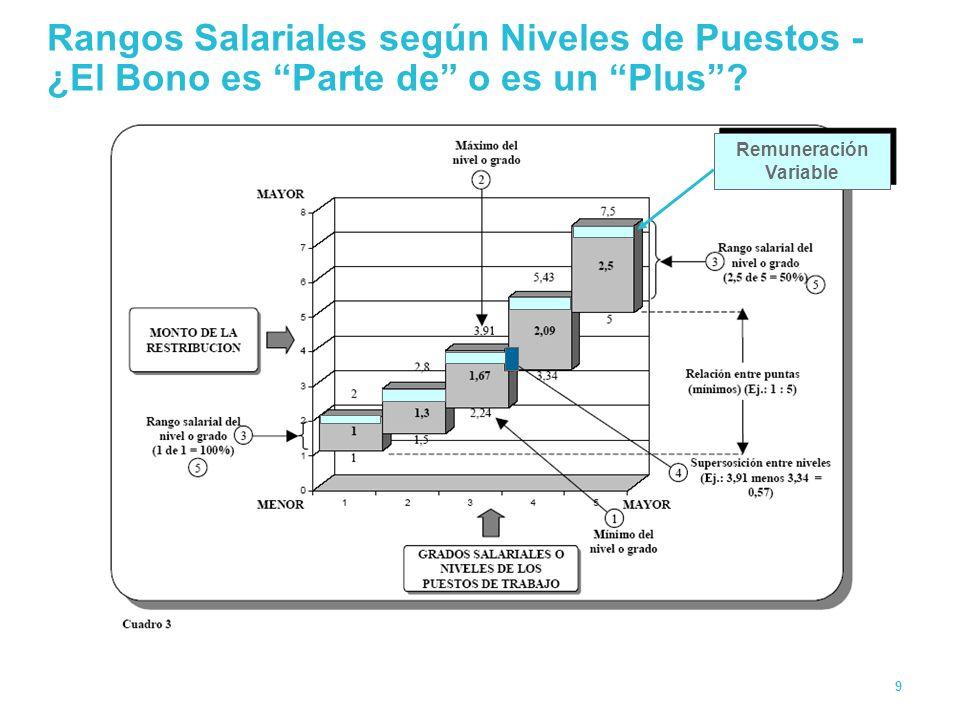 Sistemas de Incentivos y Remuneración Variable (IRV) - ppt descargar