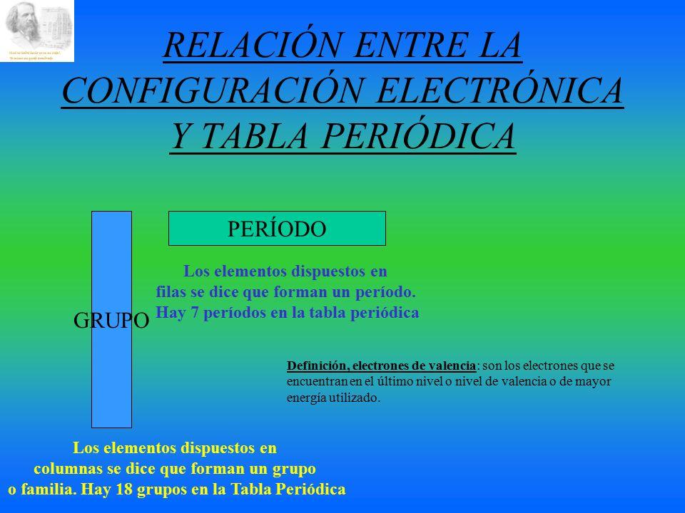 relacin entre la configuracin electrnica y tabla peridica - Tabla Periodica Definicion De Valencia