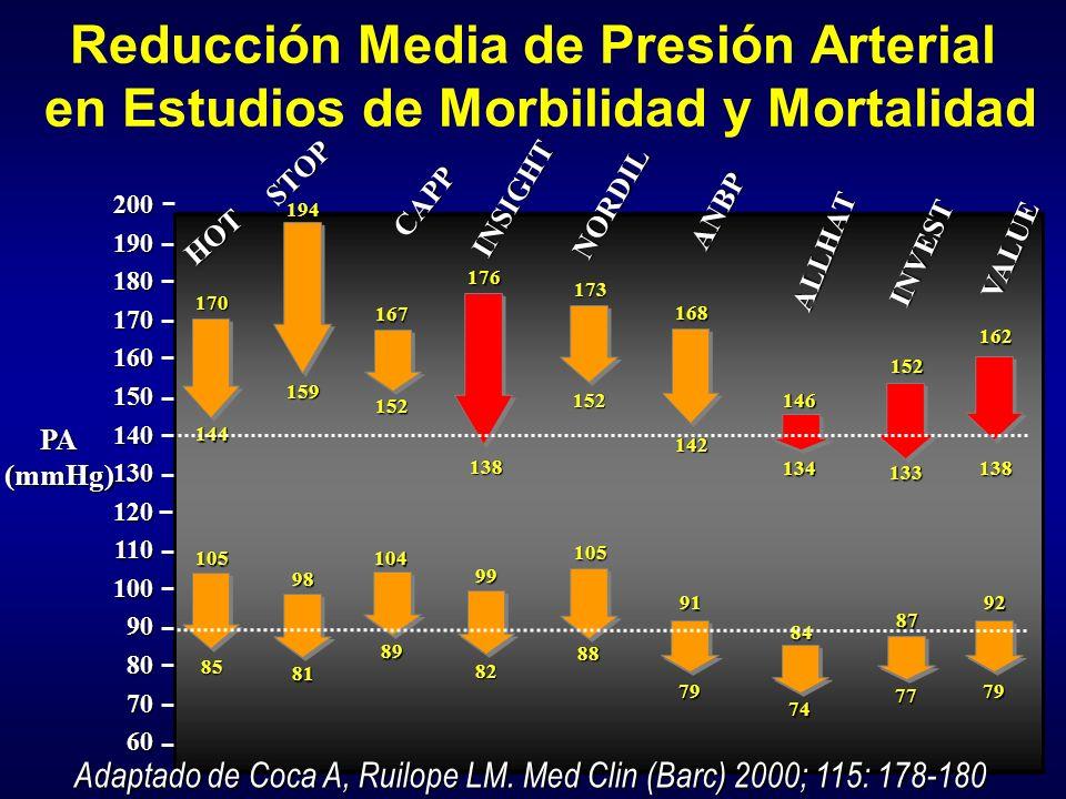 Reducción Media de Presión Arterial en Estudios de Morbilidad y Mortalidad