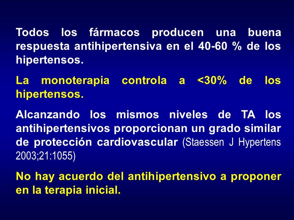 Todos los fármacos producen una buena respuesta antihipertensiva en el 40-60 % de los hipertensos.