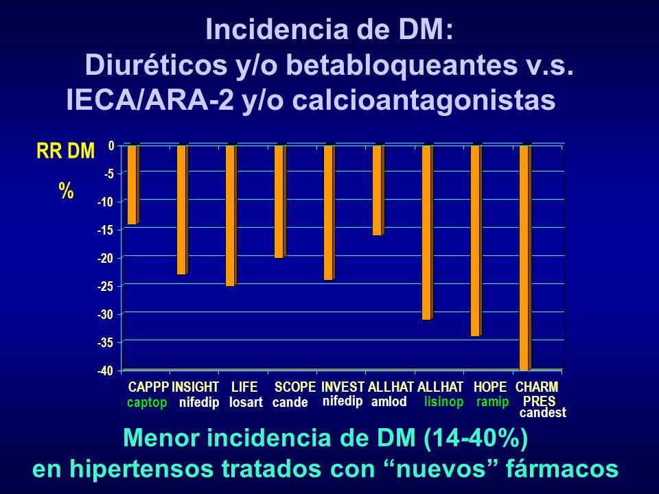 Incidencia de DM: Diuréticos y/o betabloqueantes v. s