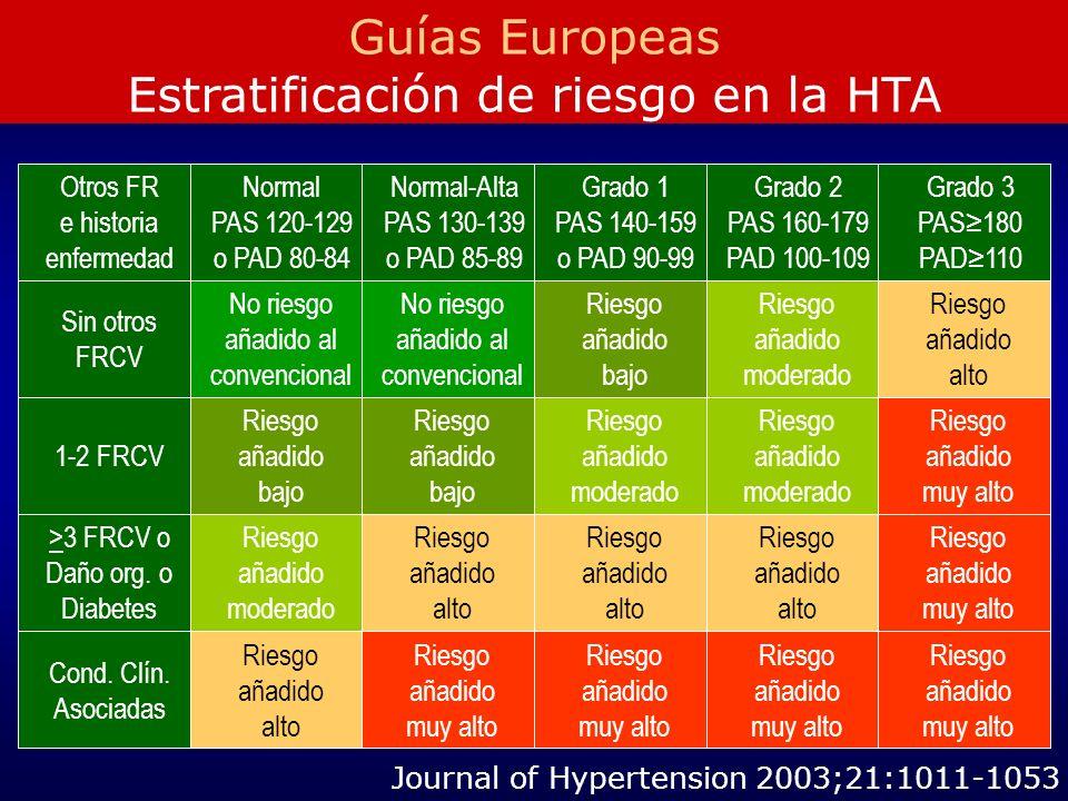 Estratificación de riesgo en la HTA