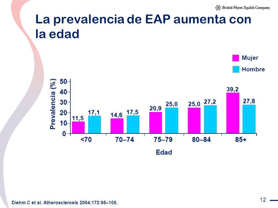 La prevalencia de EAP aumenta con la edad