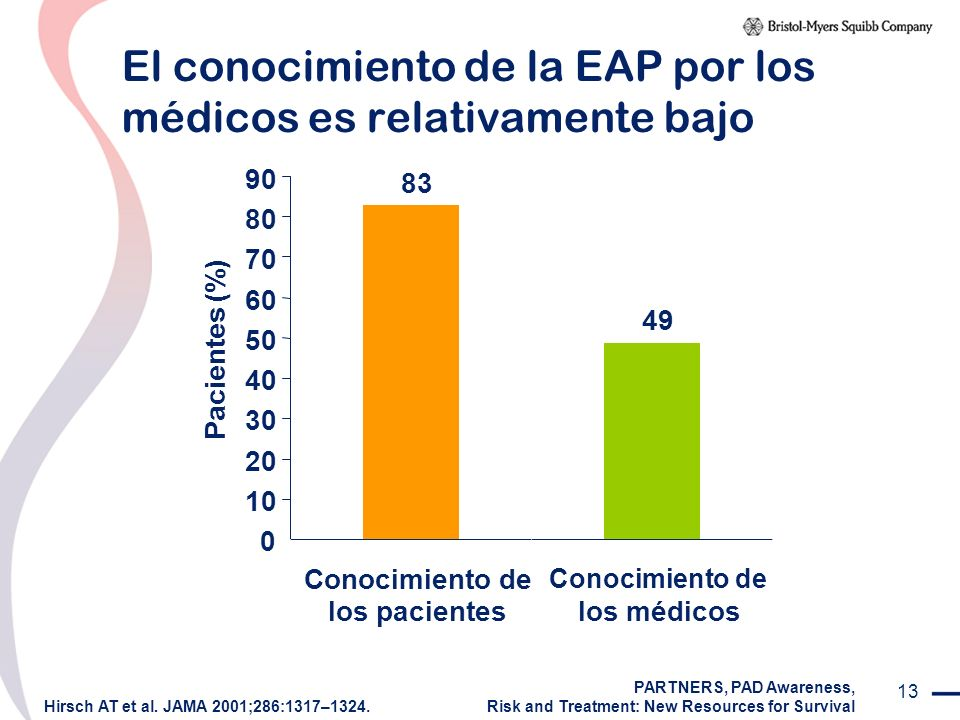 El conocimiento de la EAP por los médicos es relativamente bajo