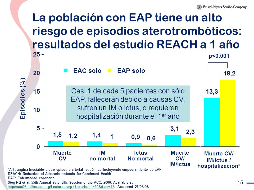 La población con EAP tiene un alto riesgo de episodios aterotrombóticos: resultados del estudio REACH a 1 año