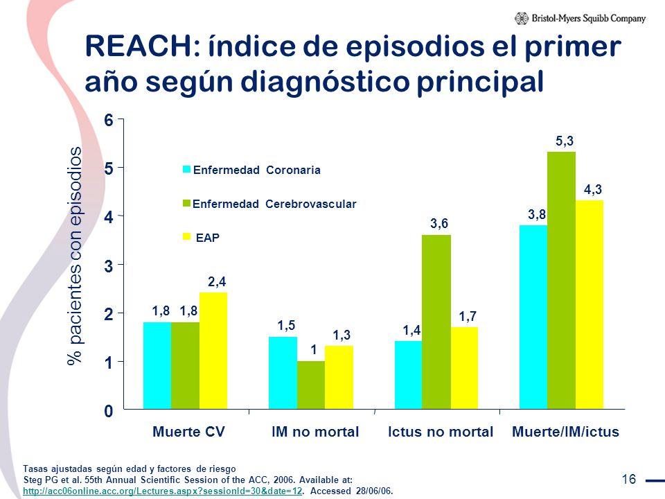 REACH: índice de episodios el primer año según diagnóstico principal
