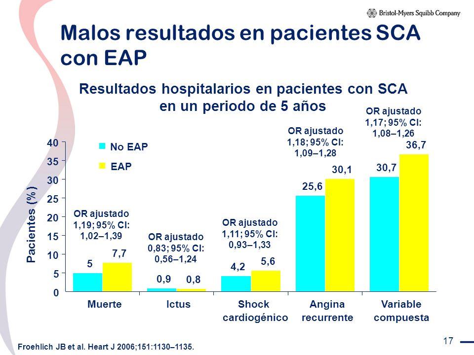 Malos resultados en pacientes SCA con EAP