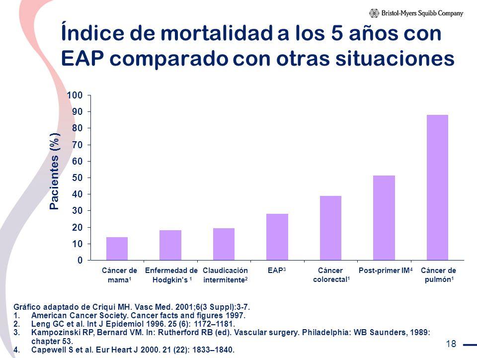 Índice de mortalidad a los 5 años con EAP comparado con otras situaciones