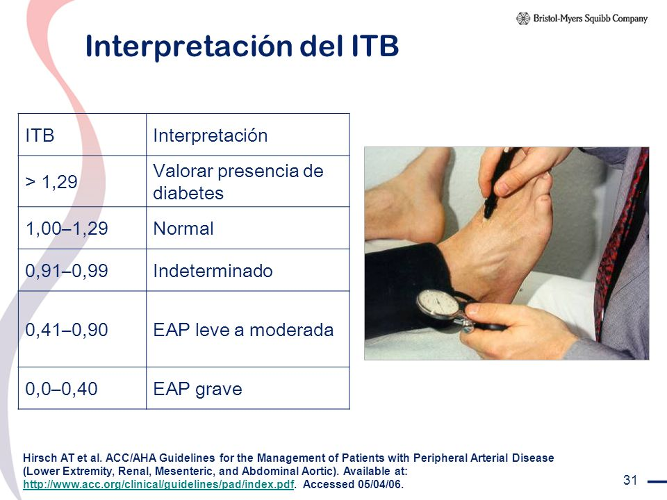 Interpretación del ITB