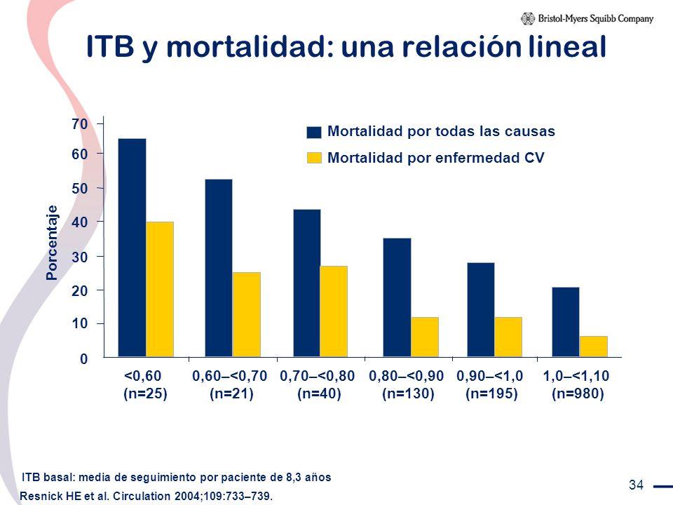 ITB y mortalidad: una relación lineal