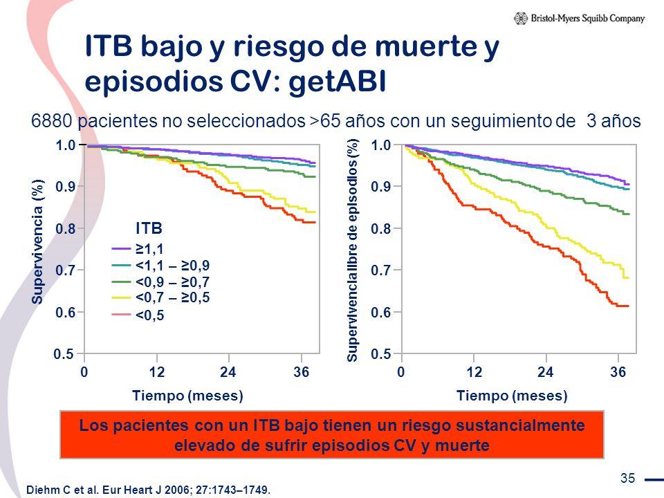 ITB bajo y riesgo de muerte y episodios CV: getABI