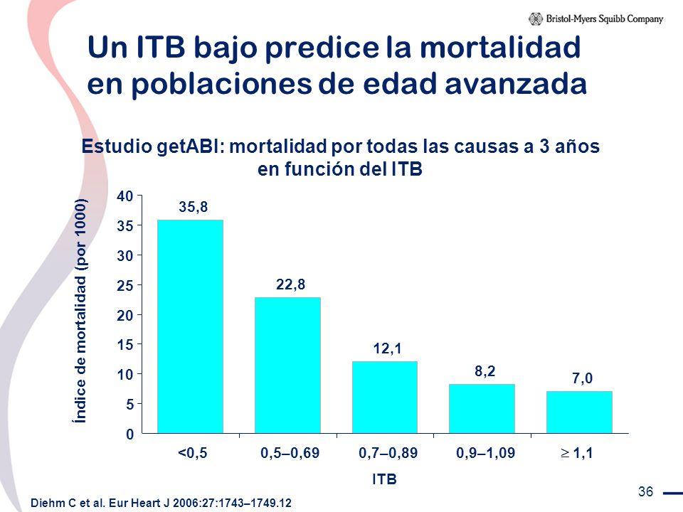 Un ITB bajo predice la mortalidad en poblaciones de edad avanzada