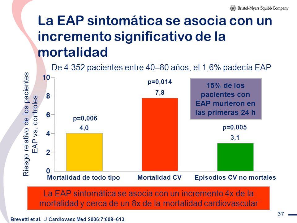 La EAP sintomática se asocia con un incremento significativo de la mortalidad