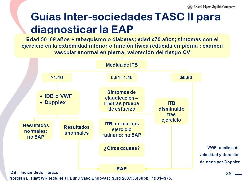 Guías Inter-sociedades TASC II para diagnosticar la EAP